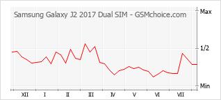 Gráfico de los cambios de popularidad Samsung Galaxy J2 2017 Dual SIM