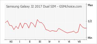 Grafico di modifiche della popolarità del telefono cellulare Samsung Galaxy J2 2017 Dual SIM