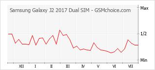 手机声望改变图表 Samsung Galaxy J2 2017 Dual SIM
