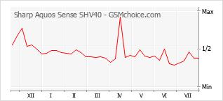 Popularity chart of Sharp Aquos Sense SHV40