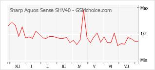 手機聲望改變圖表 Sharp Aquos Sense SHV40