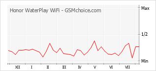 Diagramm der Poplularitätveränderungen von Honor WaterPlay WiFi