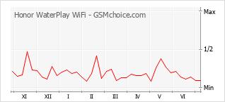 Populariteit van de telefoon: diagram Honor WaterPlay WiFi