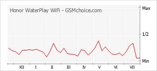 Traçar mudanças de populariedade do telemóvel Honor WaterPlay WiFi