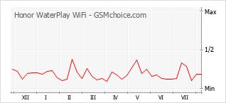 Диаграмма изменений популярности телефона Honor WaterPlay WiFi