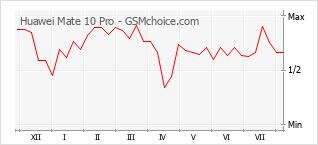 Diagramm der Poplularitätveränderungen von Huawei Mate 10 Pro