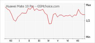 Gráfico de los cambios de popularidad Huawei Mate 10 Pro