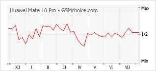 Le graphique de popularité de Huawei Mate 10 Pro