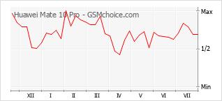 Populariteit van de telefoon: diagram Huawei Mate 10 Pro