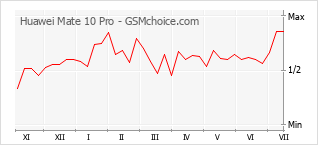 Диаграмма изменений популярности телефона Huawei Mate 10 Pro