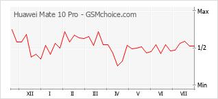 手機聲望改變圖表 Huawei Mate 10 Pro