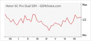 Gráfico de los cambios de popularidad Honor 6C Pro Dual SIM