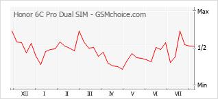 手機聲望改變圖表 Honor 6C Pro Dual SIM