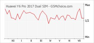 Diagramm der Poplularitätveränderungen von Huawei Y6 Pro 2017 Dual SIM