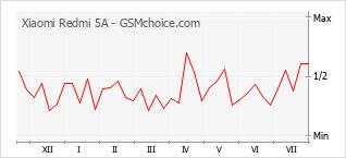 Le graphique de popularité de Xiaomi Redmi 5A