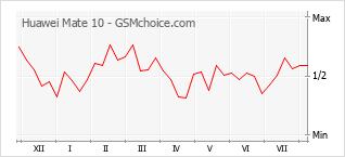 Diagramm der Poplularitätveränderungen von Huawei Mate 10