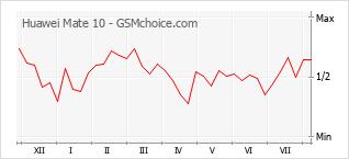 Grafico di modifiche della popolarità del telefono cellulare Huawei Mate 10