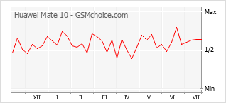 Populariteit van de telefoon: diagram Huawei Mate 10