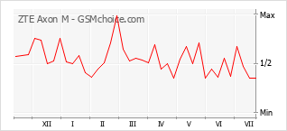 Popularity chart of ZTE Axon M