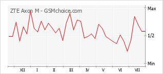 Gráfico de los cambios de popularidad ZTE Axon M