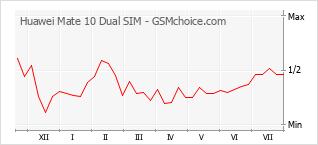 手機聲望改變圖表 Huawei Mate 10 Dual SIM