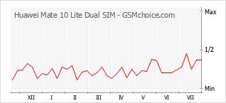 Grafico di modifiche della popolarità del telefono cellulare Huawei Mate 10 Lite Dual SIM