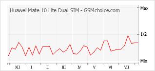 Traçar mudanças de populariedade do telemóvel Huawei Mate 10 Lite Dual SIM