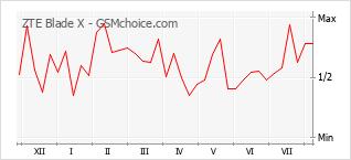 Gráfico de los cambios de popularidad ZTE Blade X