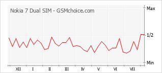 Gráfico de los cambios de popularidad Nokia 7 Dual SIM