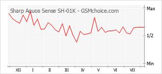 Diagramm der Poplularitätveränderungen von Sharp Aquos Sense SH-01K