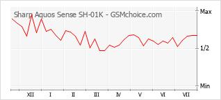 Le graphique de popularité de Sharp Aquos Sense SH-01K