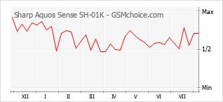 Traçar mudanças de populariedade do telemóvel Sharp Aquos Sense SH-01K