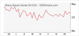 Диаграмма изменений популярности телефона Sharp Aquos Sense SH-01K