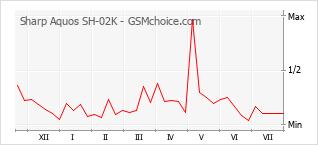 Popularity chart of Sharp Aquos SH-02K
