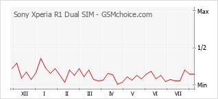 Popularity chart of Sony Xperia R1 Dual SIM