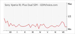 Popularity chart of Sony Xperia R1 Plus Dual SIM