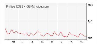 Popularity chart of Philips E321