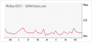 Popularity chart of Philips E571