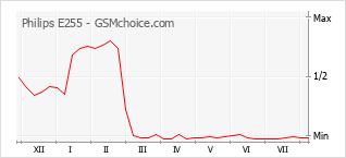 Popularity chart of Philips E255