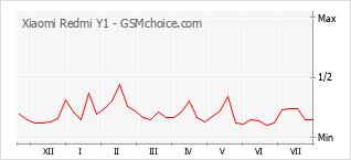 Popularity chart of Xiaomi Redmi Y1