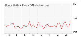 Popularity chart of Honor Holly 4 Plus