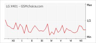 Popularity chart of LG X401
