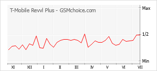 Popularity chart of T-Mobile Revvl Plus