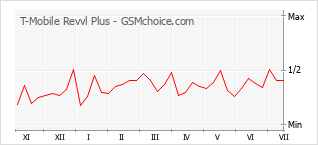 Gráfico de los cambios de popularidad T-Mobile Revvl Plus