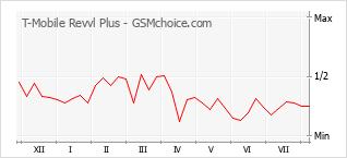 Grafico di modifiche della popolarità del telefono cellulare T-Mobile Revvl Plus