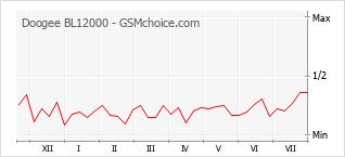 Popularity chart of Doogee BL12000