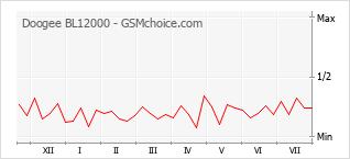 Gráfico de los cambios de popularidad Doogee BL12000