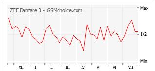 Popularity chart of ZTE Fanfare 3