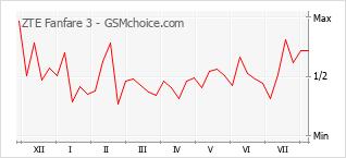 Gráfico de los cambios de popularidad ZTE Fanfare 3