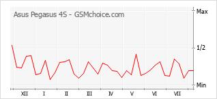 Popularity chart of Asus Pegasus 4S